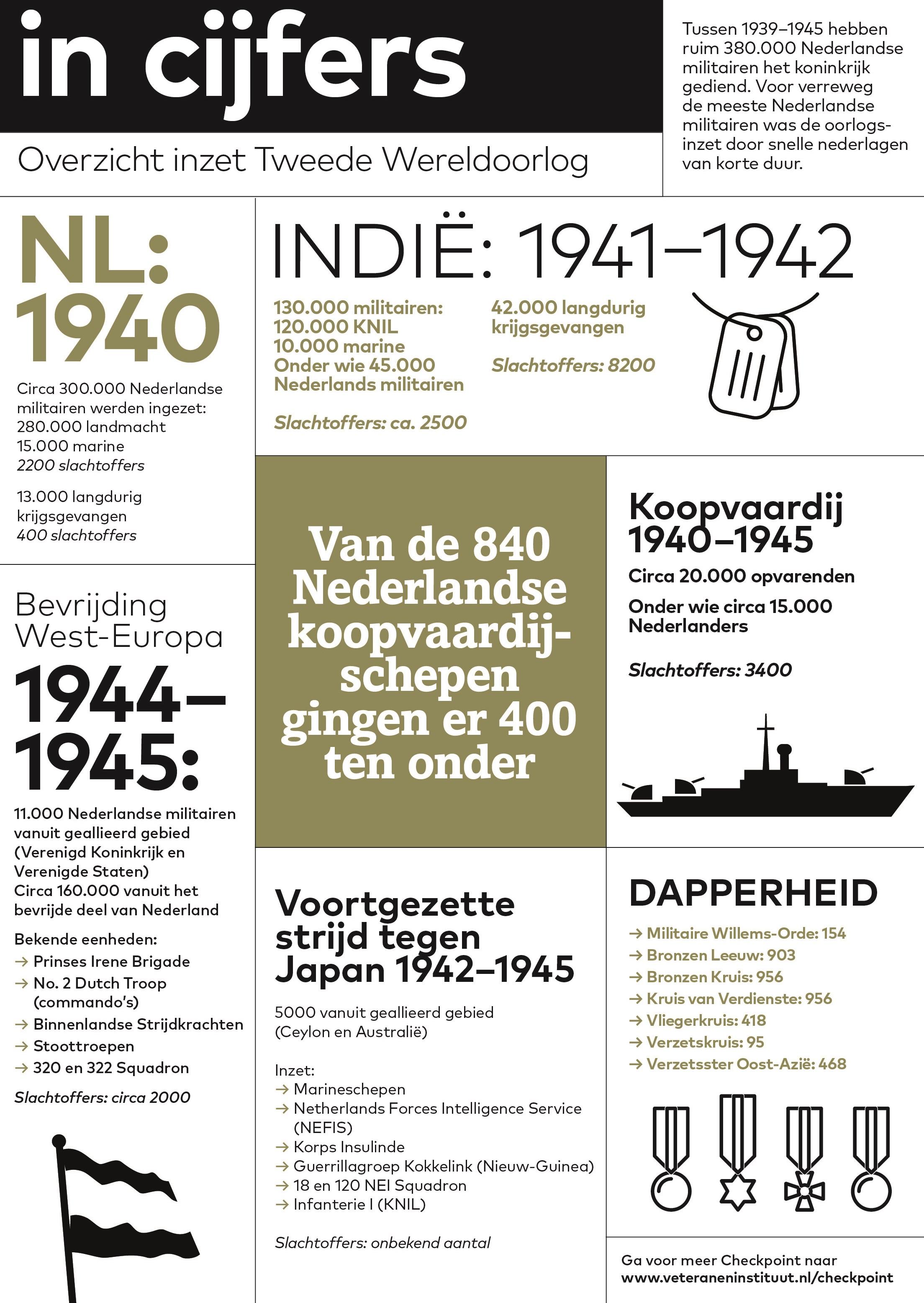facts-tweede-wereldoorlog